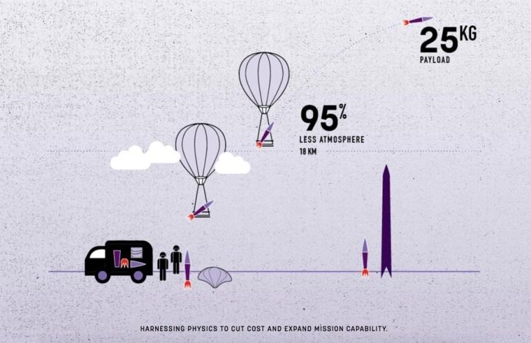 Стартап Leo Aerospace намерен наладить запуск ракет с воздушных шаров