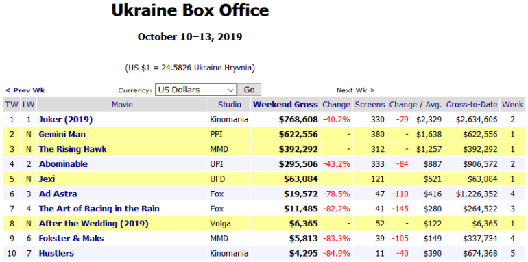 """Бокс-офис: """"Джокер"""" собрал почти $750 млн и вошел в Топ-10 фильмов с рейтингом R и Топ-10 экранизаций DC"""