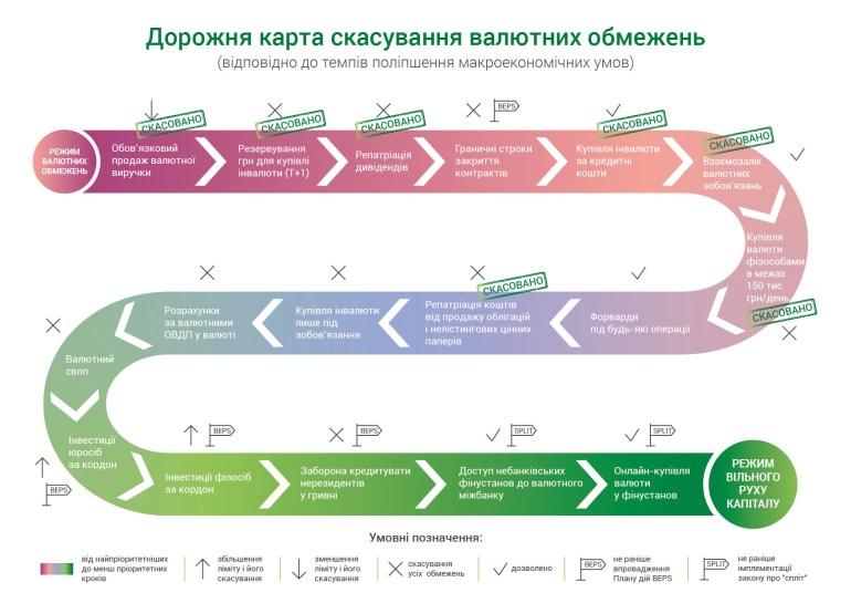 НБУ сдержал обещание — с 5 ноября физлица смогут покупать валюту в неограниченном объеме