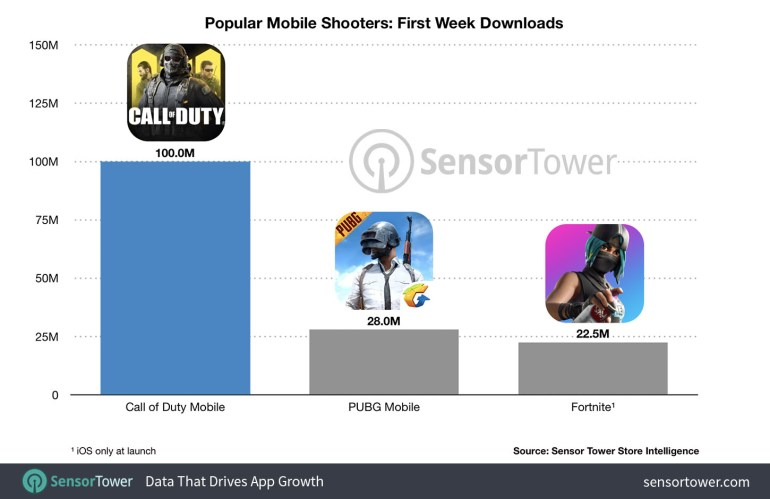 call of duty mobile chart