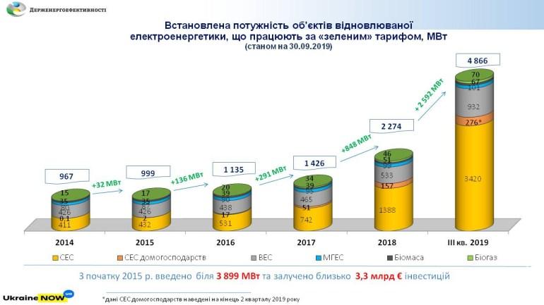 Госэнергоэффективности: За 9 месяцев текущего года в Украине было инвестировано 2 млрд евро в 2500 МВт новых мощностей возобновляемой электроэнергетики