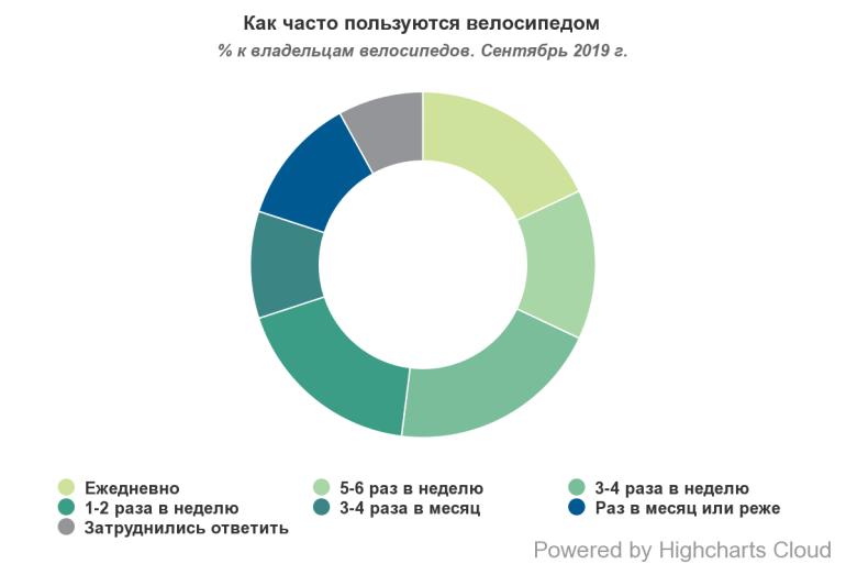 """""""Велосипедный"""" соцопрос: 76% украинцев умеют ездить на велосипеде, 42% владеют ими, 16% используют их круглый год и пр. [инфографика]"""