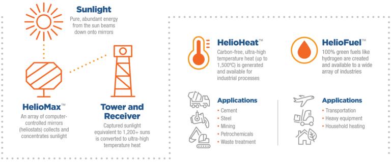Финансируемый Биллом Гейтсом стартап Heliogen заявил о совершении прорыва в гелиотермальной энергетике