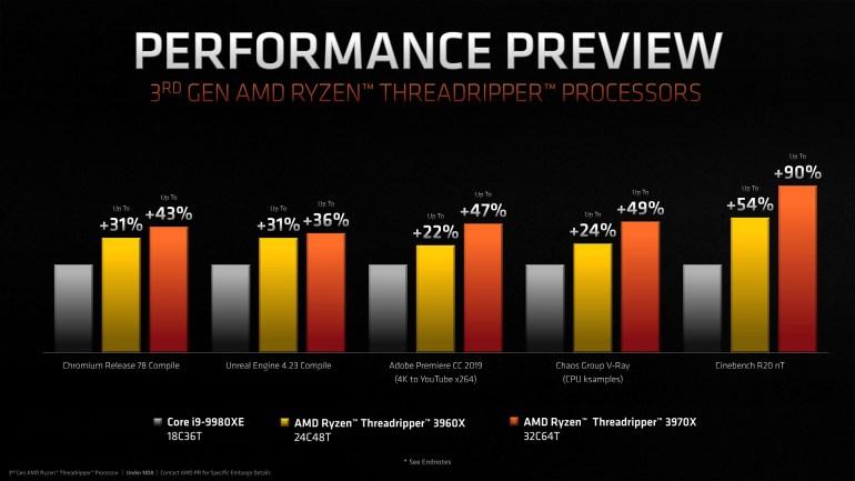AMD теперь дороже Intel. Представлены 7-нм HEDT-процессоры Ryzen Threadripper 3-го поколения [Первые тесты] - ITC.ua