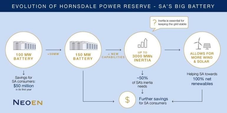 Знаменитое австралийское энергохранилище Hornsdale, построенное Tesla в 2017 году, станет еще мощнее и емче