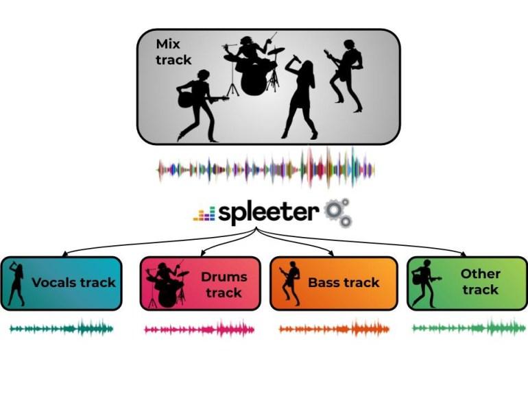 Deezer разработал Spleeter — простой open-source инструмент на базе ИИ, способный отделять вокал от музыки