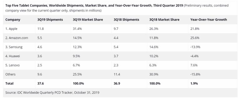 Apple — по-прежнему недостижимый лидер рынка планшетов, который впервые за 4,5 года вернулся к росту
