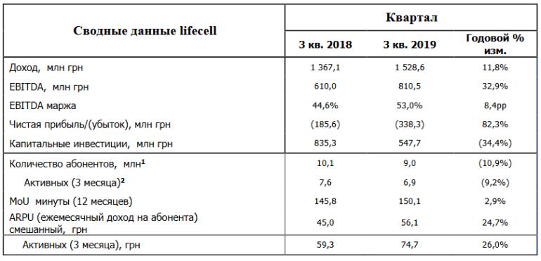 lifecell объявил результаты 3 квартала 2019 года: доход вырос на 12%, EBITDA - на 33%, а количество абонентов вернулось к росту