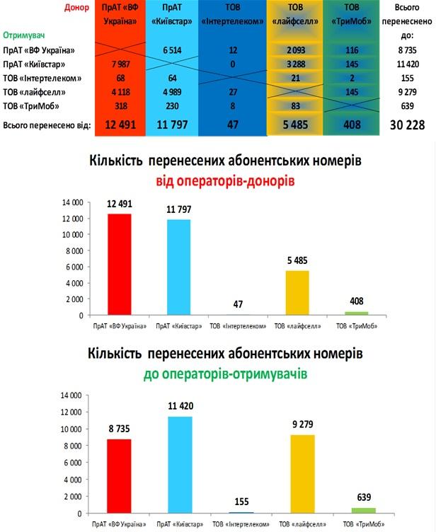 За первые полгода работы MNP перенесли 30 тыс. номеров (Киевстар приобретает, Vodafone - теряет абонентов). НКРСИ недовольна процентом успешных переносов (60%) и инициирует упрощение процедуры - ITC.ua