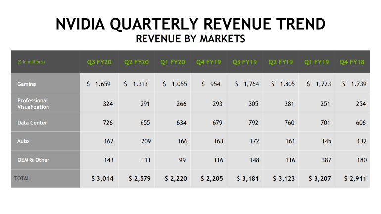 Доход NVIDIA за год уменьшился на 5%, чистая прибыль — на 27% - ITC.ua
