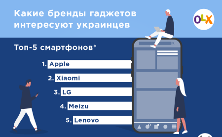 OLX выяснил самые популярные бренды смартфонов, ноутбуков, планшетов и другой электроники в Украине [инфографика]