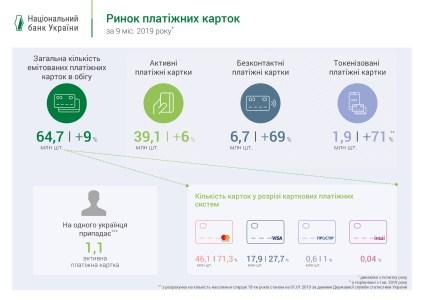 НБУ: На каждого украинца приходится 1,1 активная платежная карта, каждая пятая карта - бесконтактная или токенизированная [инфографика] - ITC.ua
