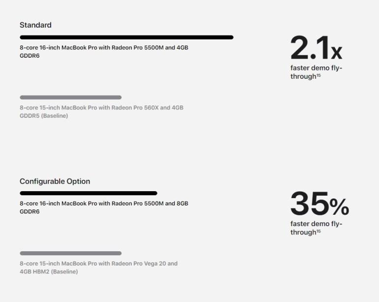 Подробнее о новых 7-нм видеокартах Radeon Pro 5300M и Pro 5500M нового 16-дюймового MacBook Pro [сравнение с Radeon RX 5300M и RX 5500M] - ITC.ua