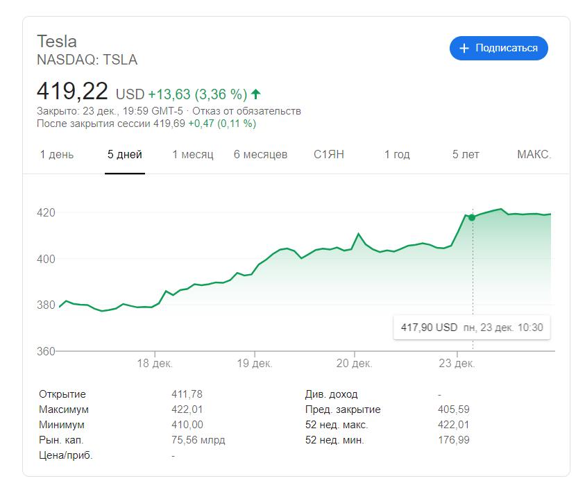 23 декабря стоимость акций Tesla на бирже NASDAQ достигла рекордного значения на момент закрытия за всю историю торгов