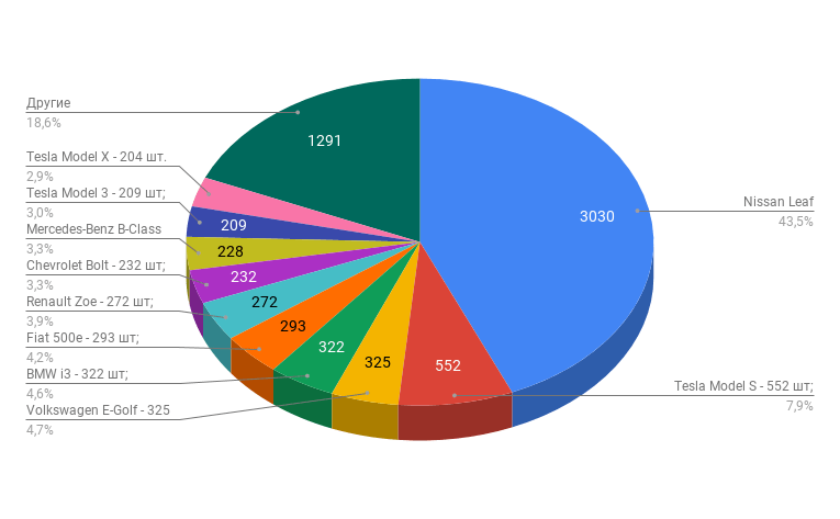 За 11 месяцев 2019 года украинцы приобрели почти 7000 электромобилей, при этом более 90% из них - секонд-хенд