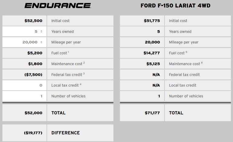 Lordstown Endurance - новый американский электропикап с четырьмя двигателями в колесах мощностью 600 л.с. и запасом хода 320 км по цене от $52,5 тыс.