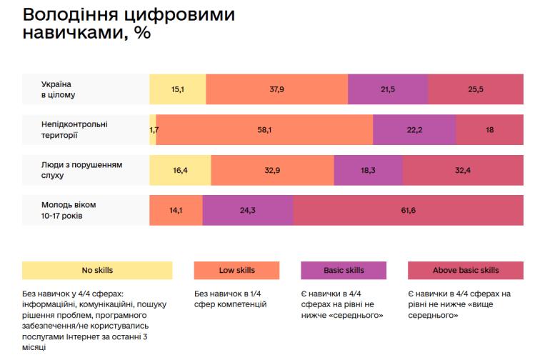 """Минцифры провело исследование цифровых навыков украинцев: 38% граждан страны находятся на уровне """"ниже среднего"""", а 15% вообще не обладают ими"""