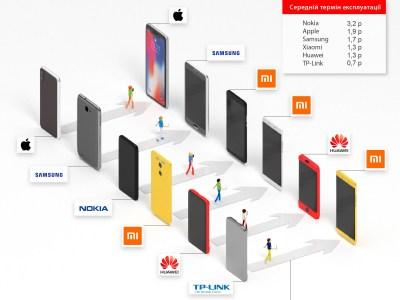 Исследование украинского рынка смартфонов: 6+ дюймов, 32 ГБ памяти, 4G, 2SIM и высокая лояльность к брендам [инфографика]