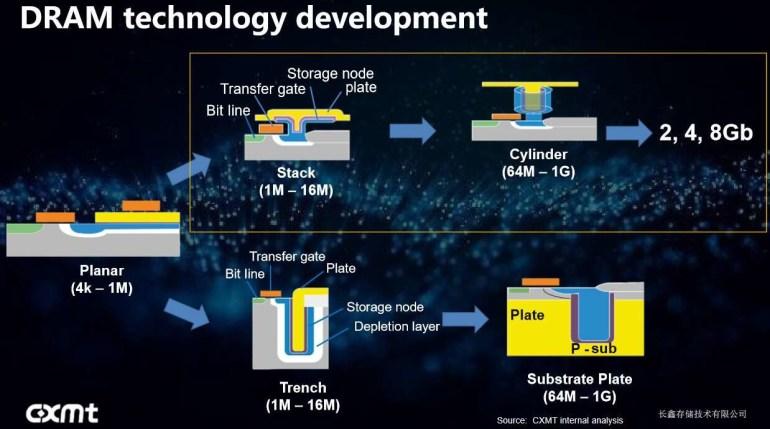 ChangXin стала первым китайским поставщиком памяти DRAM
