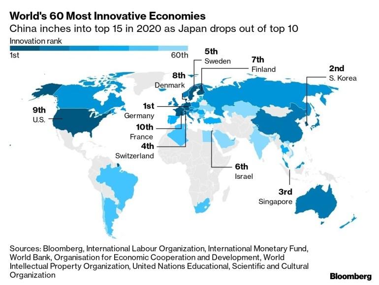 Украина опустилась на 3 позиции в рейтинге наиболее инновационных стран мира по версии Bloomberg