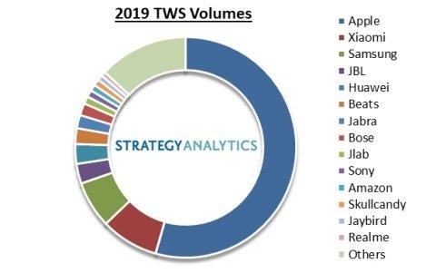 Strategy Analytics: Apple контролирует более половины рынка TWS наушников