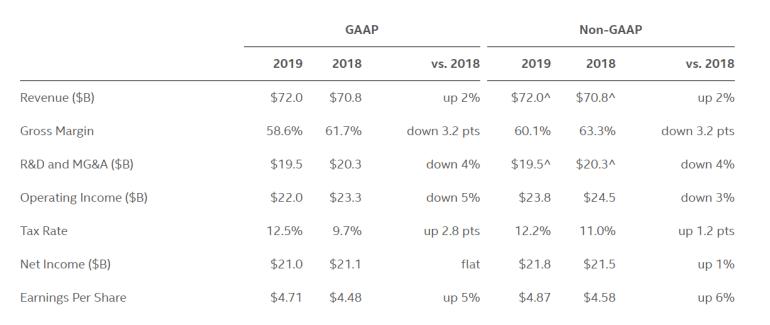 Выручка Intel за 2019 год достигла рекордных $72 млрд (рекорд квартальной тоже обновлен — $20,2 млрд)