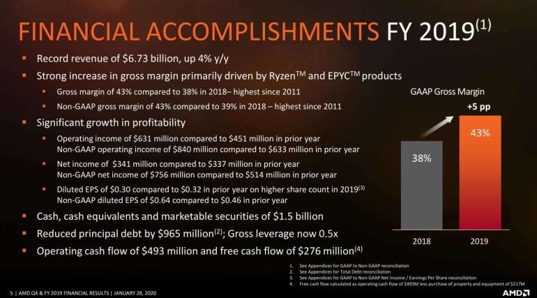 Успешные продажи Ryzen и Radeon помогли AMD получить рекордную выручку по итогам последнего квартала и всего 2019 года