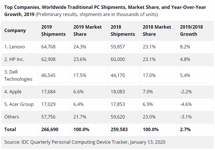 Рынок ПК впервые за восемь лет начал расти