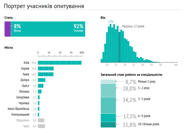 DOU.UA: Сколько зарабатывают украинские IT-разработчики с учетом языка программирования, должности, города и типа компании [инфографика]