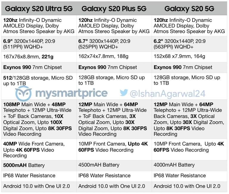 Официальные рендеры Samsung Galaxy S20, Galaxy S20+ и Galaxy S20 Ultra — теперь мы знаем все