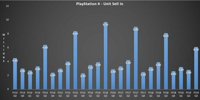 У Sony снижаются доходы от игрового направления бизнеса