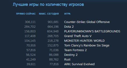 Steam впервые перепрыгнул планку в 19 млн игроков онлайн, а вместе с ним рекорд обновила Counter-Strike: Global Offensive (901 тыс. одновременных игроков)