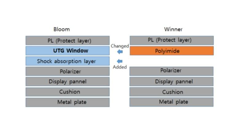 Стеклянное покрытие Samsung Galaxy Z Flip может появиться в складных устройствах сторонних производителей