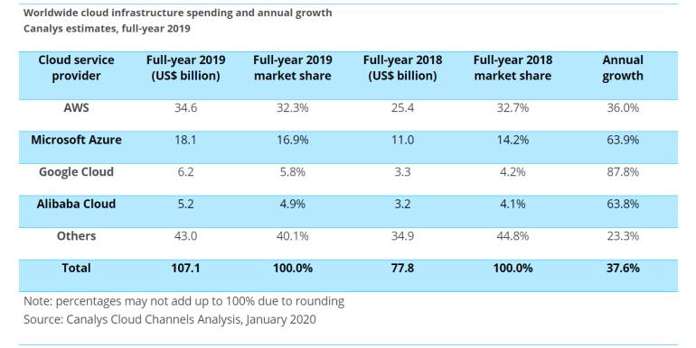 Рынок облачных сервисов: взята планка в $30 млрд за квартал (за год — $107 млрд), Amazon — по-прежнему лидер с долей свыше 30%, но Microsoft потихоньку догоняет