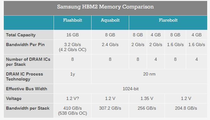 JEDEC обновила стандарт памяти HBM2, а Samsung готовит к серийному выпуску модули памяти HBM2E третьего поколения