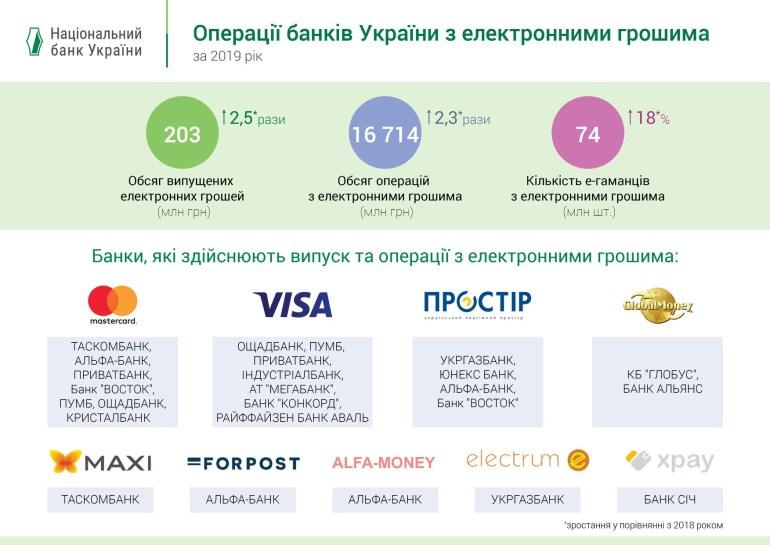 НБУ: По итогам 2019 года рынок электронных денег в Украине вырос более чем вдвое