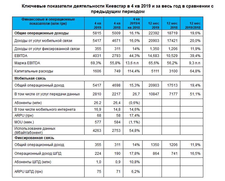 Киевстар огласил операционные итоги 2019 года: рост потребления и доходов от мобильной и фиксированной связи, увеличение ARPU до 68 грн и 75 грн соответственно