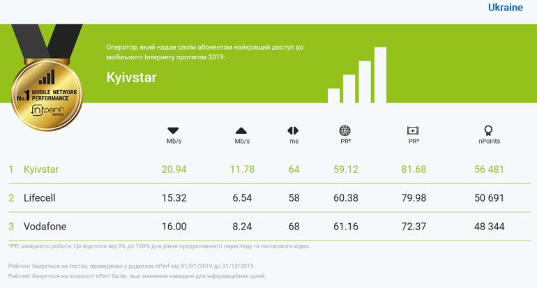 Исследование nPerf за 2019 год: Лучший мобильный интернет в Украине у Киевстар, на втором месте lifecell, на третьем - Vodafone