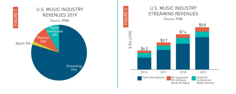 Отчет RIAA за 2019 год: объем выручки от продажи музыки достиг $11,1 млрд, из которых почти 80% пришлось на стриминговые сервисы