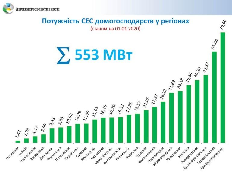 Новый отчет о сегменте домашних СЭС: 22 тыс. станций, 553 МВт, 450 млн евро, лидер — по-прежнему Днепропетровская область