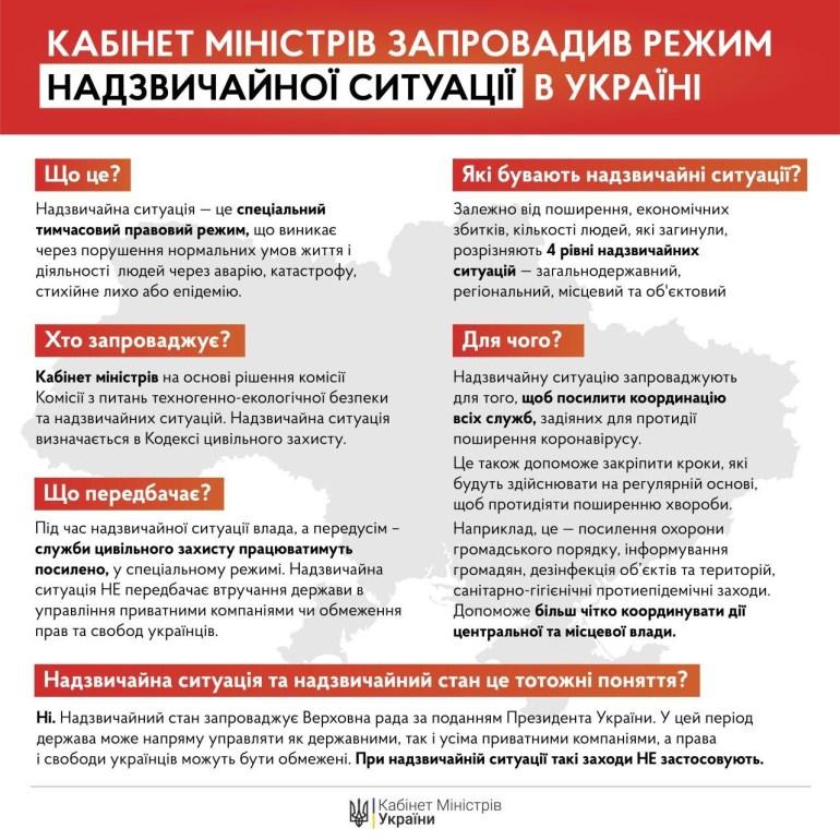 Правительство объявило режим чрезвычайной ситуации (по всей стране) и продлило карантин до 24 апреля