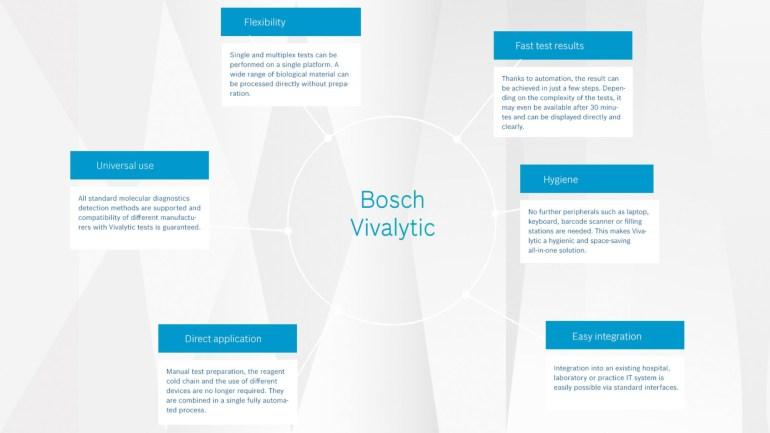 Bosch представила аппарат, позволяющий частично автоматизировать и существенно ускорить проверку пациентов на коронавирус