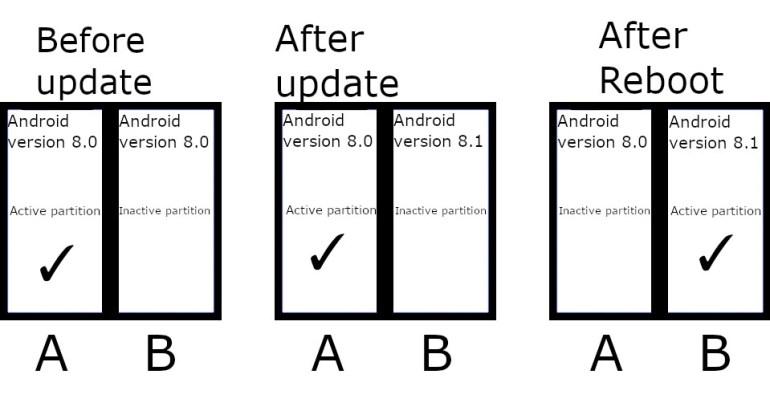 Все новые смартфоны с Android 11 должны поддерживать функцию «бесшовных обновлений»