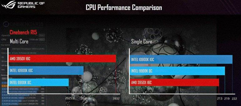 Core i9-10900K Cinebench R15