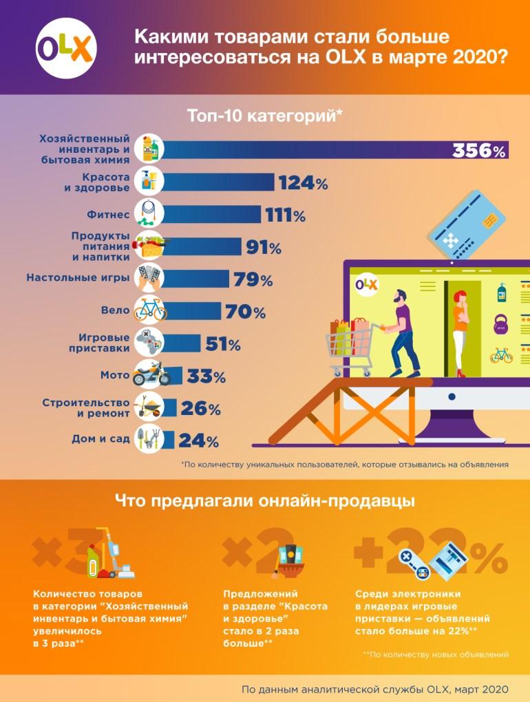 OLX: В марте украинцы активно искали в онлайне товары для фитнеса и дома/сада, а также велосипеды и игровые приставки [инфографика]