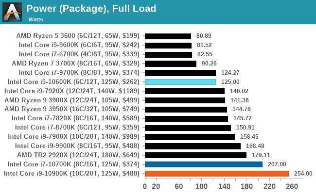 Первые тесты чипов Intel Comet Lake: прирост производительности по сравнению с предшественниками и энергопотребление до 250 Вт