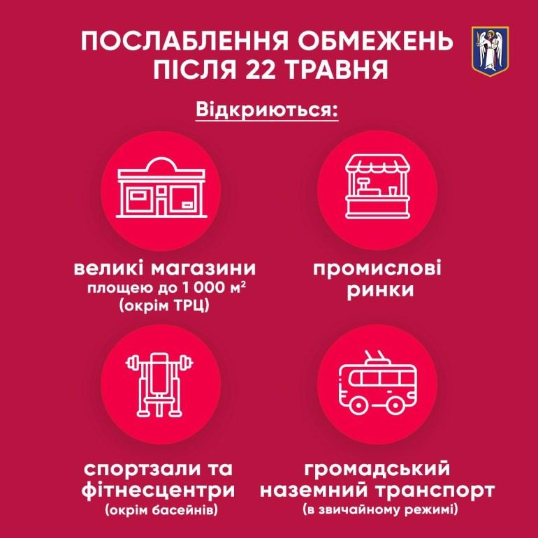 Ослабление карантина: С 22 мая в Киеве заработают промрынки, крупные магазины, спорткомплексы и наземный транспорт