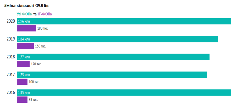По данным Минюста количество IT-ФОП в Украине за прошлый год увеличилось на 22% и достигло отметки 183 тыс. человек [инфографика]