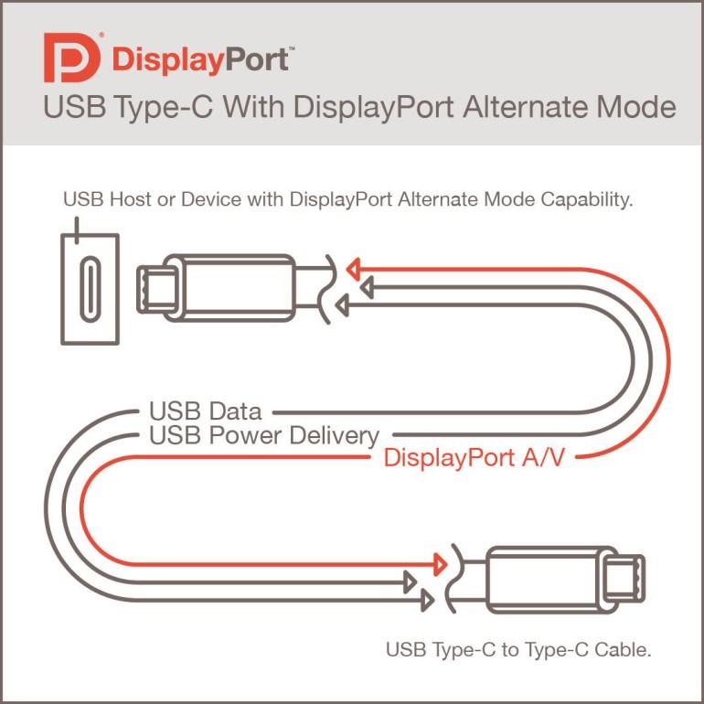 Анонсирован стандарт DisplayPort Alt Mode 2.0, объединяющий возможности DisplayPort 2.0, USB4 и порт USB Type-C
