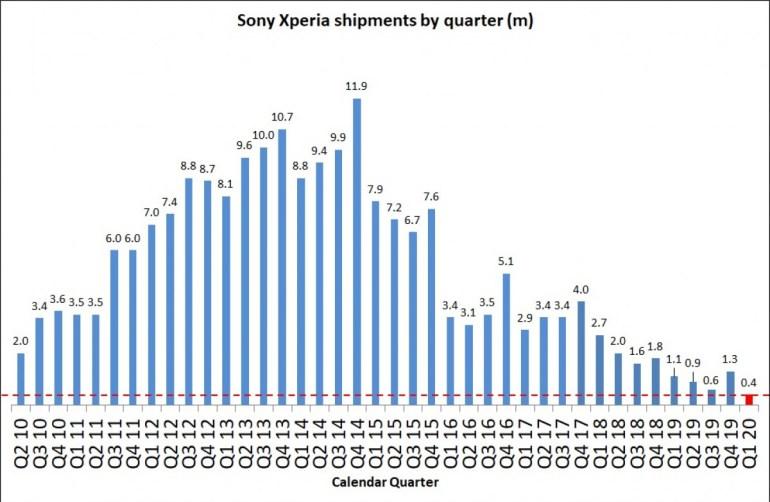 Эх, Sony. Продажи смартфонов компании упали до минимума за 10 лет